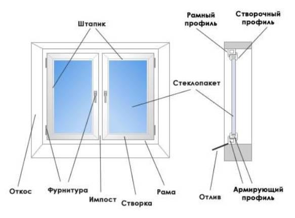 Заказать окна без установки