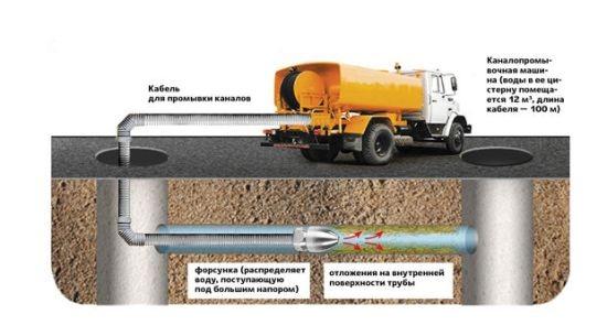 diametr-kanalizacii 2